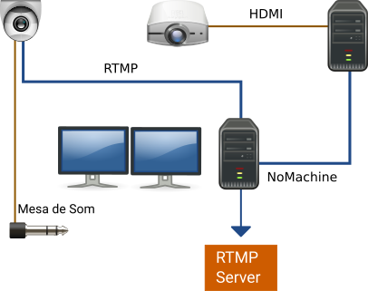 Local RTMP distributor overview